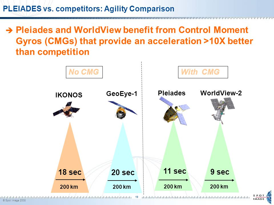 © Spot Image 2008 19 18 sec 200 km IKONOS 9 sec 200 km WorldView-2  Pleiades and WorldView benefit from Control Moment Gyros (CMGs) that provide an acceleration >10X better than competition 20 sec 200 km GeoEye-1 PLEIADES vs.