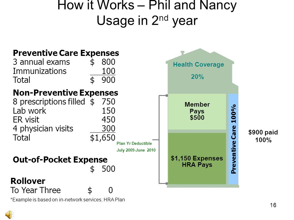 16 How it Works – Phil and Nancy Usage in 2 nd year Out-of-Pocket Expense $500 Rollover To Year Three$0 *Example is based on in-network services; HRA Plan Non-Preventive Expenses 8 prescriptions filled$750 Lab work150 ER visit450 4 physician visits300 Total$1,650 Preventive Care Expenses 3 annual exams $800 Immunizations100 Total$900 Member Pays $500 $1,150 Expenses HRA Pays Preventive Care 100% Health Coverage 20% $900 paid 100% Plan Yr DeductibleJuly 2009-June 2010