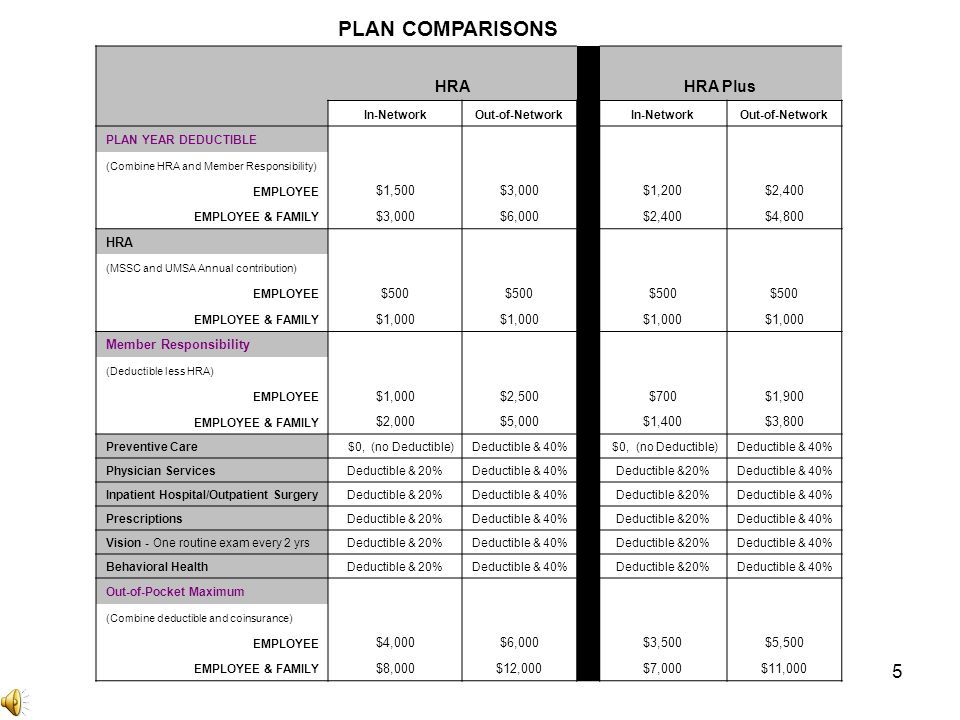 5 PLAN COMPARISONS HRAHRA Plus In-NetworkOut-of-Network In-NetworkOut-of-Network PLAN YEAR DEDUCTIBLE (Combine HRA and Member Responsibility) EMPLOYEE $1,500$3,000 $1,200$2,400 EMPLOYEE & FAMILY $3,000$6,000 $2,400$4,800 HRA (MSSC and UMSA Annual contribution) EMPLOYEE $500 EMPLOYEE & FAMILY $1,000 Member Responsibility (Deductible less HRA) EMPLOYEE $1,000$2,500 $700$1,900 EMPLOYEE & FAMILY $2,000$5,000 $1,400$3,800 Preventive Care $0, (no Deductible)Deductible & 40% $0, (no Deductible)Deductible & 40% Physician ServicesDeductible & 20%Deductible & 40% Deductible &20%Deductible & 40% Inpatient Hospital/Outpatient SurgeryDeductible & 20%Deductible & 40% Deductible &20%Deductible & 40% PrescriptionsDeductible & 20%Deductible & 40% Deductible &20%Deductible & 40% Vision - One routine exam every 2 yrsDeductible & 20%Deductible & 40% Deductible &20%Deductible & 40% Behavioral HealthDeductible & 20%Deductible & 40% Deductible &20%Deductible & 40% Out-of-Pocket Maximum (Combine deductible and coinsurance) EMPLOYEE $4,000$6,000 $3,500$5,500 EMPLOYEE & FAMILY $8,000$12,000 $7,000$11,000