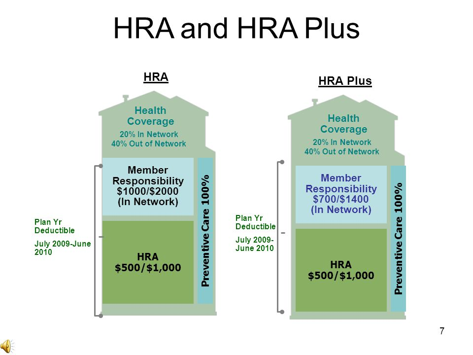 18 HRA Plan Advantages 100% coverage for preventive benefits 100% coverage for non-preventive services up to the HRA amount Ability to rollover unused HRA dollars to the next year –Incentive for you to save your HRA dollars continued