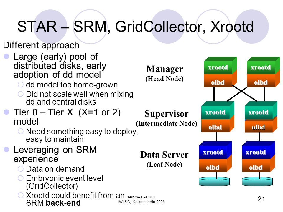 21 Jérôme LAURET IWLSC, Kolkata India 2006 STAR – SRM, GridCollector, Xrootd Different approach Large (early) pool of distributed disks, early adoption of dd model  dd model too home-grown  Did not scale well when mixing dd and central disks Tier 0 – Tier X (X=1 or 2) model  Need something easy to deploy, easy to maintain Leveraging on SRM experience  Data on demand  Embryonic event level (GridCollector)  Xrootd could benefit from an SRM back-end olbdxrootdolbdxrootdolbd xrootd olbd xrootd olbd xrootd olbd xrootd Manager (Head Node) Supervisor (Intermediate Node) Data Server (Leaf Node)
