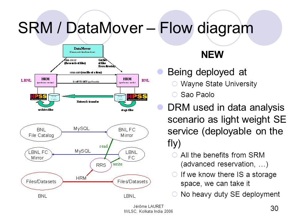 30 Jérôme LAURET IWLSC, Kolkata India 2006 SRM / DataMover – Flow diagram Being deployed at  Wayne State University  Sao Paolo DRM used in data analysis scenario as light weight SE service (deployable on the fly)  All the benefits from SRM (advanced reservation, …)  If we know there IS a storage space, we can take it  No heavy duty SE deployment NEW