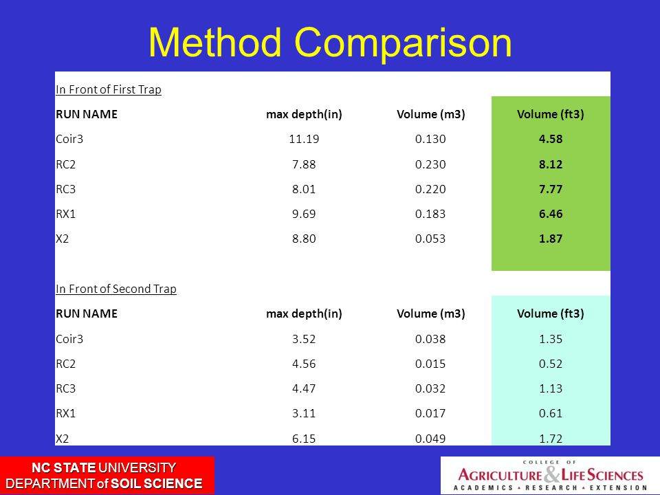NC STATE UNIVERSITY DEPARTMENT of SOIL SCIENCE Method Comparison In Front of First Trap RUN NAMEmax depth(in)Volume (m3)Volume (ft3) Coir311.190.1304.58 RC27.880.2308.12 RC38.010.2207.77 RX19.690.1836.46 X28.800.0531.87 In Front of Second Trap RUN NAMEmax depth(in)Volume (m3)Volume (ft3) Coir33.520.0381.35 RC24.560.0150.52 RC34.470.0321.13 RX13.110.0170.61 X26.150.0491.72