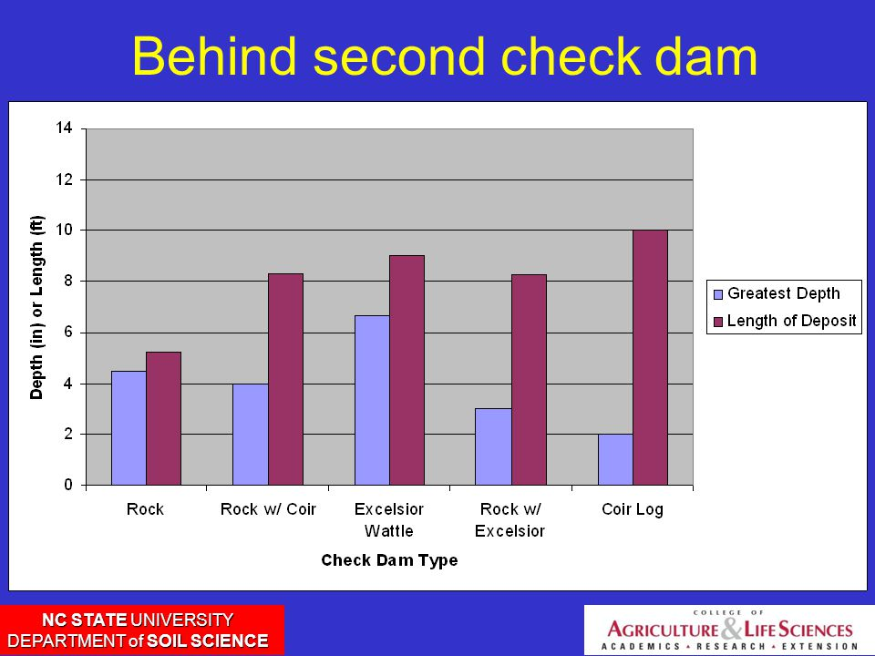 NC STATE UNIVERSITY DEPARTMENT of SOIL SCIENCE Behind second check dam