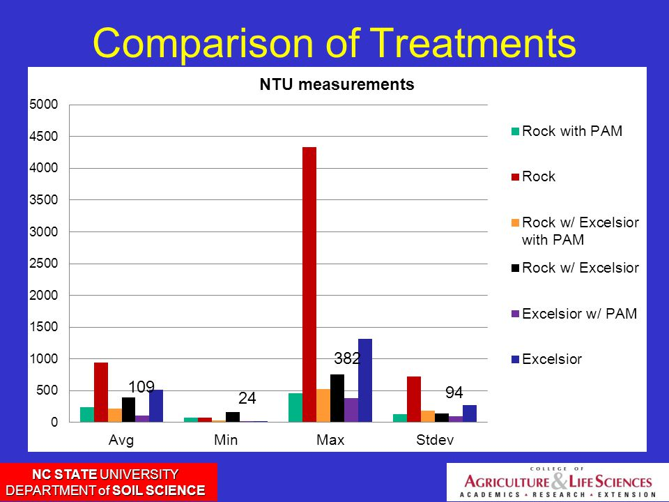 NC STATE UNIVERSITY DEPARTMENT of SOIL SCIENCE Comparison of Treatments