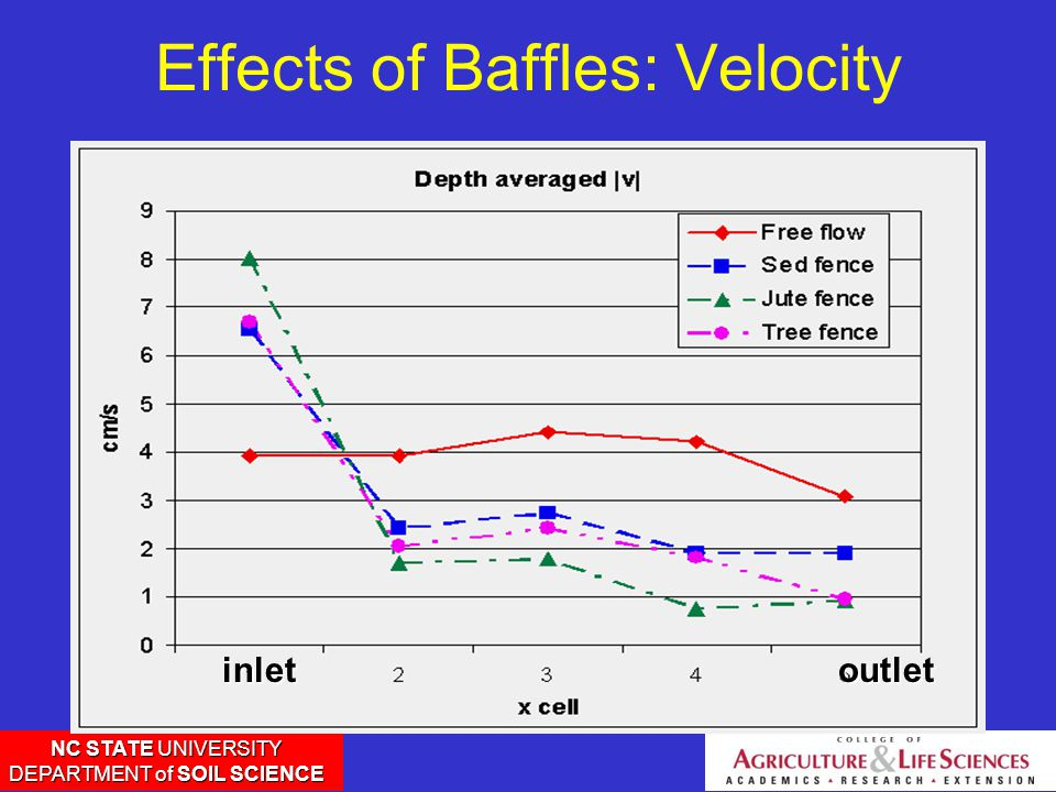 NC STATE UNIVERSITY DEPARTMENT of SOIL SCIENCE Effects of Baffles: Velocityinletoutlet