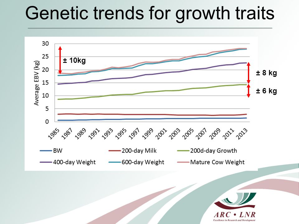Genetic trends for growth traits ± 10kg ± 6 kg ± 8 kg