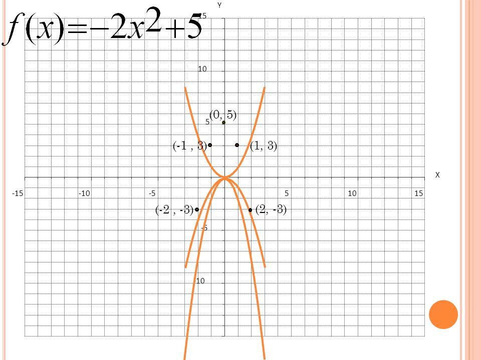 (-1, 3) (-2, -3) (0, 5) (2, -3) (1, 3)