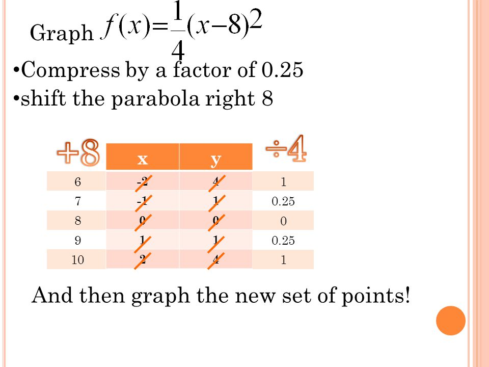 Graph 6 7 8 9 10 xy -24 1 00 11 24 Compress by a factor of 0.25 shift the parabola right 8 1 0.25 0 1 And then graph the new set of points!