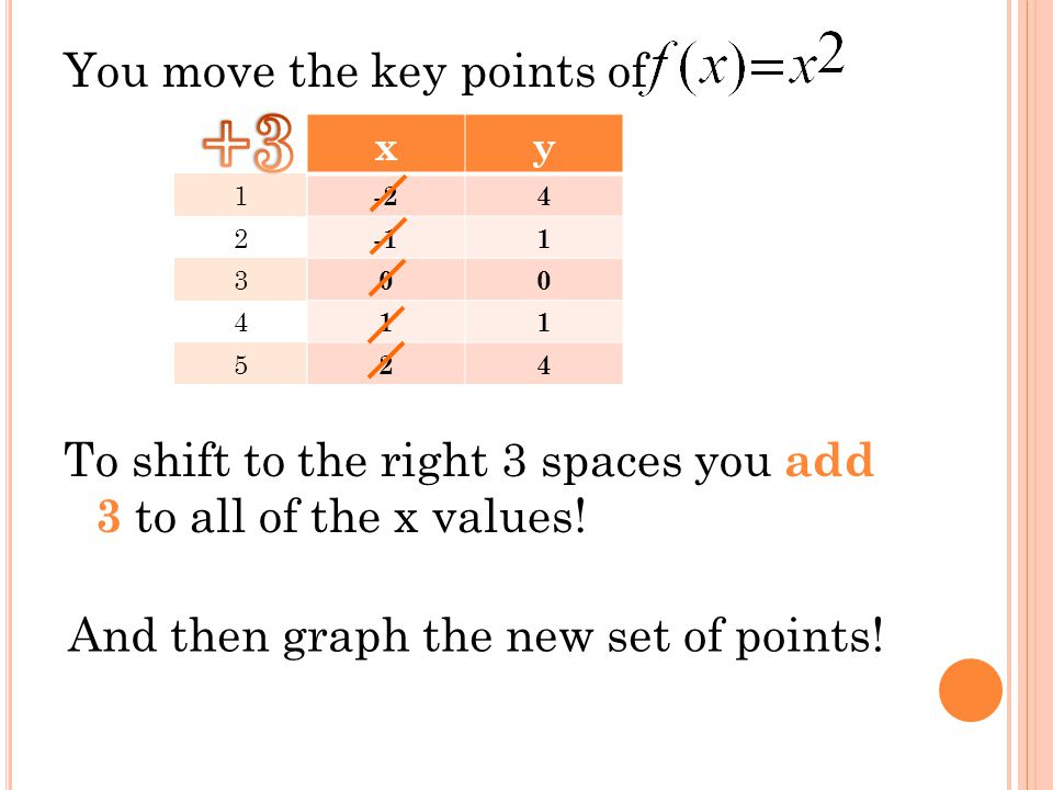 Compress by a factor of (-2, 2) (-1, 0.5) (0, 0) (1, 0.5) (2, 2)