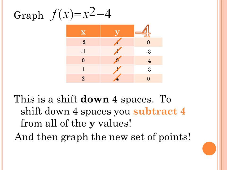 Shift DOWN 4 Units (-2, 0) (-1, -3) (0, -4) (1, -3) (2, 0)
