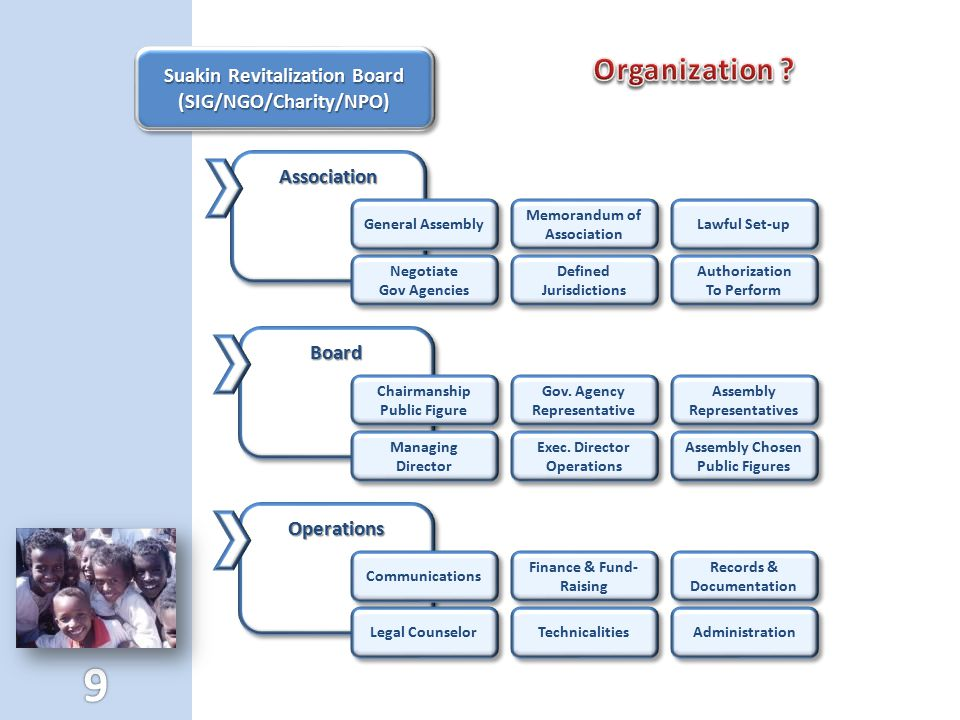 AssociationAssociation Suakin Revitalization Board (SIG/NGO/Charity/NPO) (SIG/NGO/Charity/NPO) BoardBoard Lawful Set-up Authorization To Perform Autho