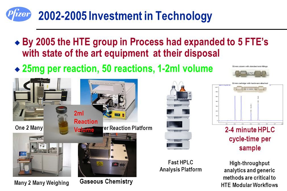 One 2 Many Weighing 2002-2005 Investment in Technology u By 2005 the HTE group in Process had expanded to 5 FTE's with state of the art equipment at t