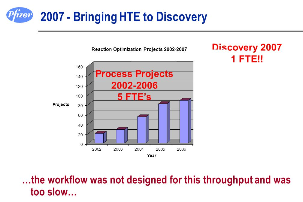 2007 - Bringing HTE to Discovery …the workflow was not designed for this throughput and was too slow… Sandwich 2002-2006 LJ 2007-2011 Process Projects