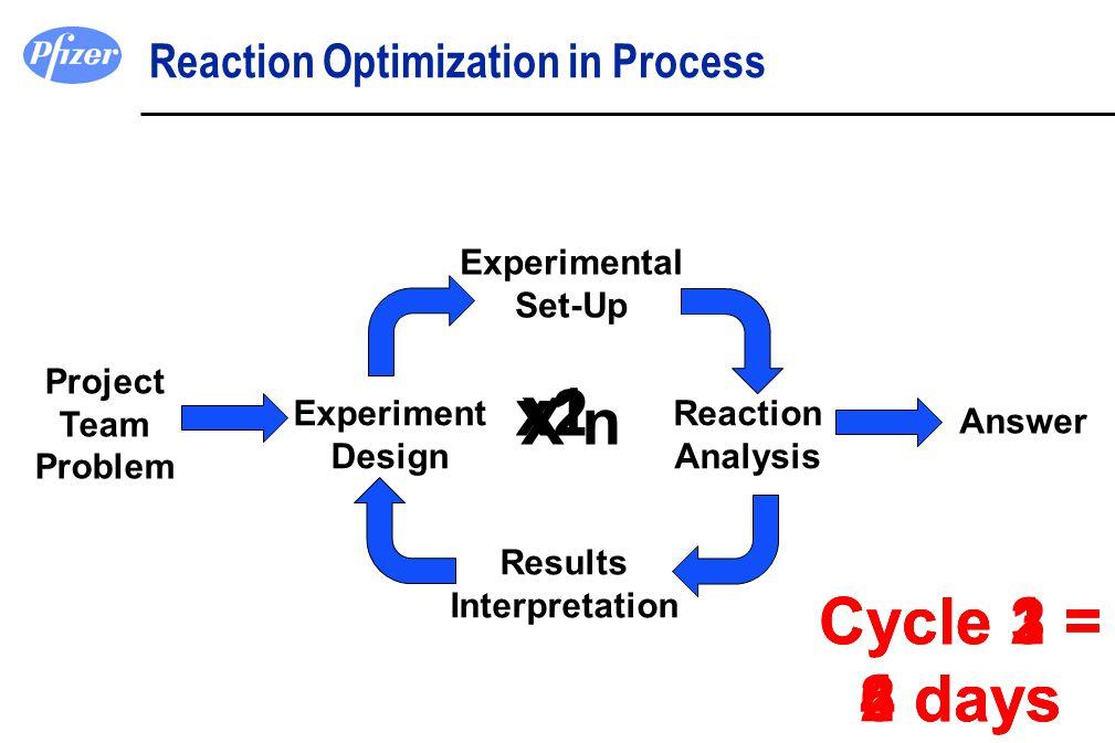 Cycle 2 = 4 days Cycle 3 = 6 days Cycle 1 = 2 days x1 x2 X n Reaction Optimization in Process Experiment Design Experimental Set-Up Reaction Analysis