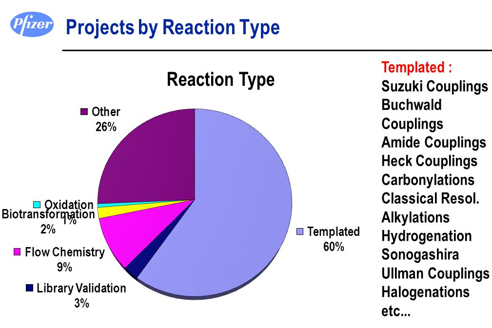 Projects by Reaction Type Templated : Suzuki Couplings Buchwald Couplings Amide Couplings Heck Couplings Carbonylations Classical Resol. Alkylations H