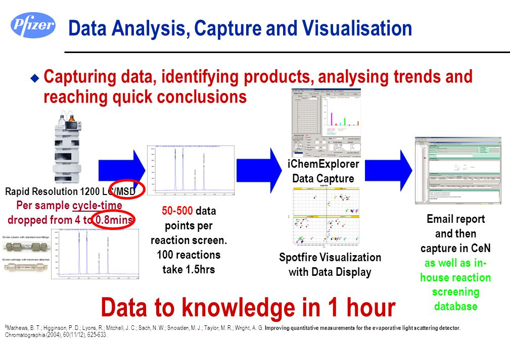 Data Analysis, Capture and Visualisation u Capturing data, identifying products, analysing trends and reaching quick conclusions Data to knowledge in