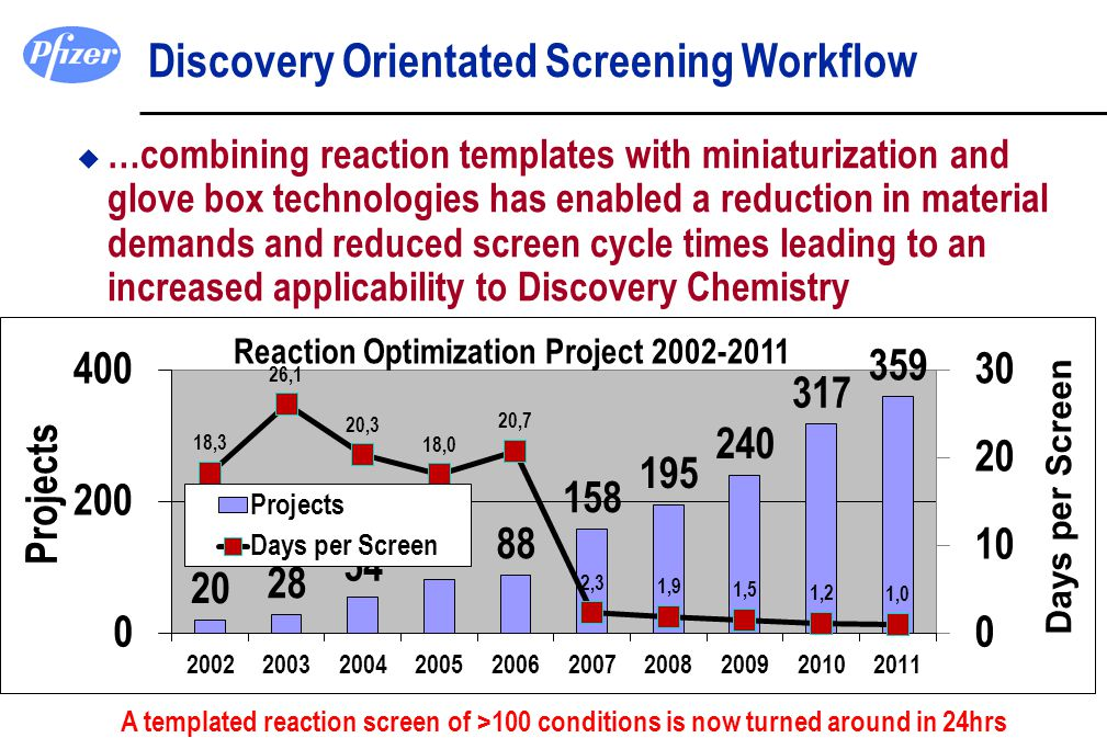 Discovery Orientated Screening Workflow u …combining reaction templates with miniaturization and glove box technologies has enabled a reduction in mat