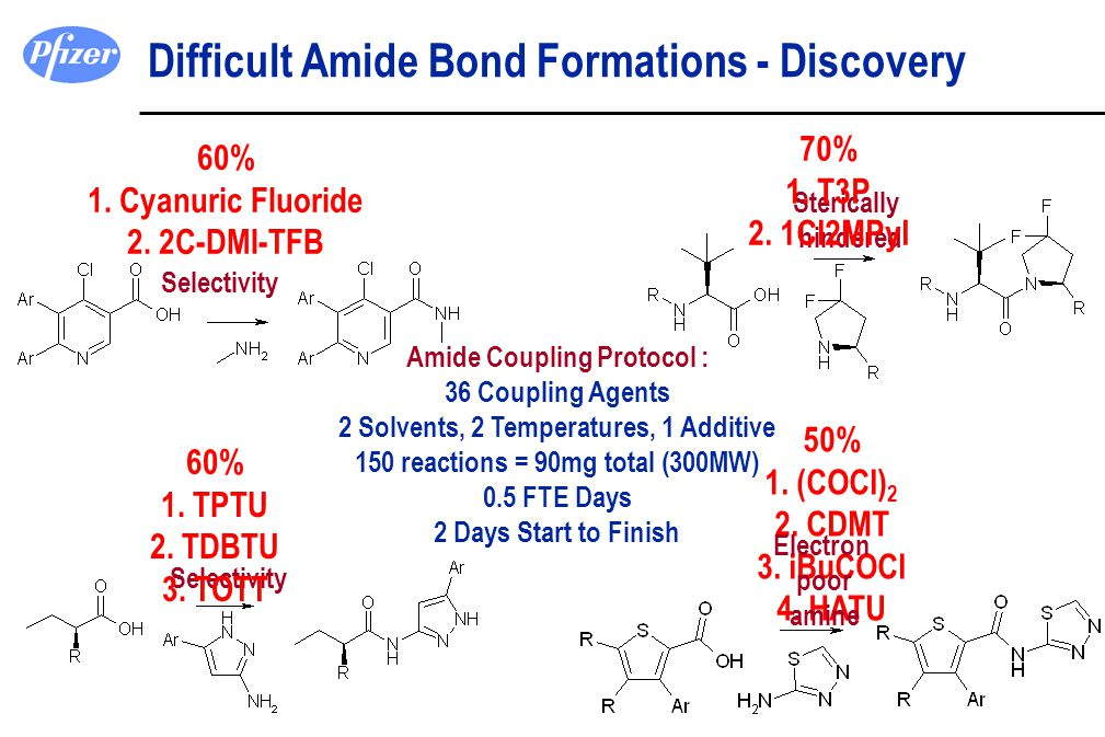 50% 1. (COCl) 2 2. CDMT 3. iBuCOCl 4. HATU Difficult Amide Bond Formations - Discovery Electron poor amine Selectivity Sterically hindered Selectivity