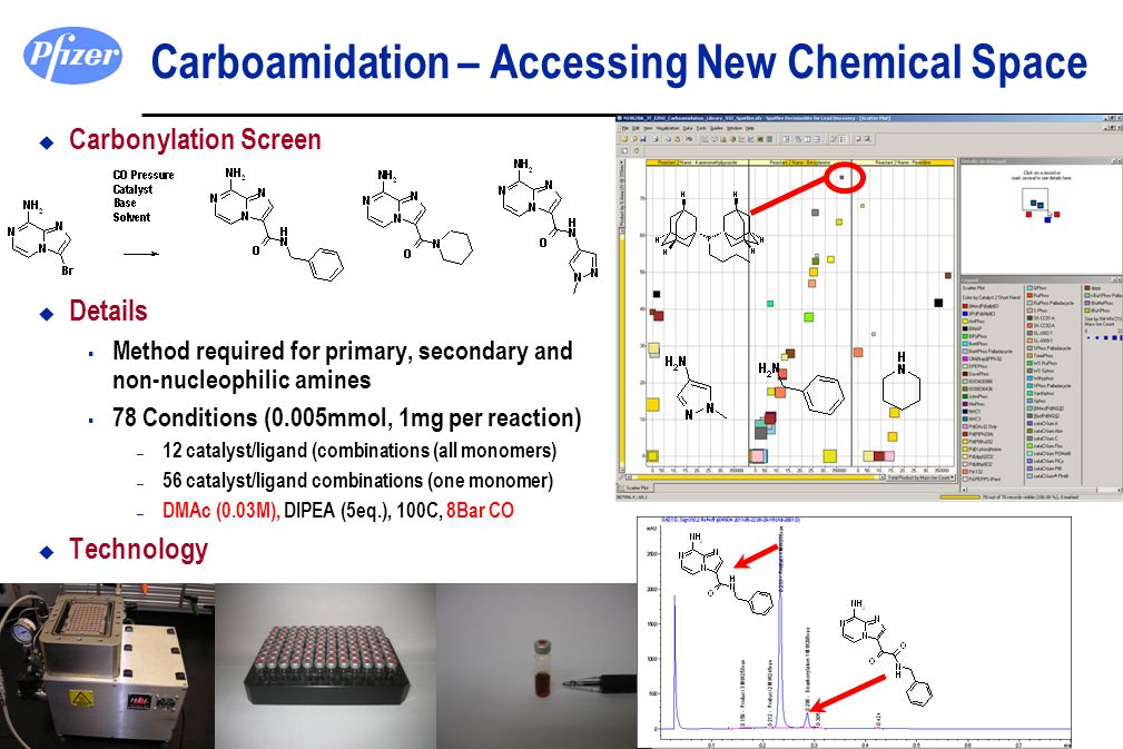 Carboamidation – Accessing New Chemical Space u Carbonylation Screen u Details  Method required for primary, secondary and non-nucleophilic amines 
