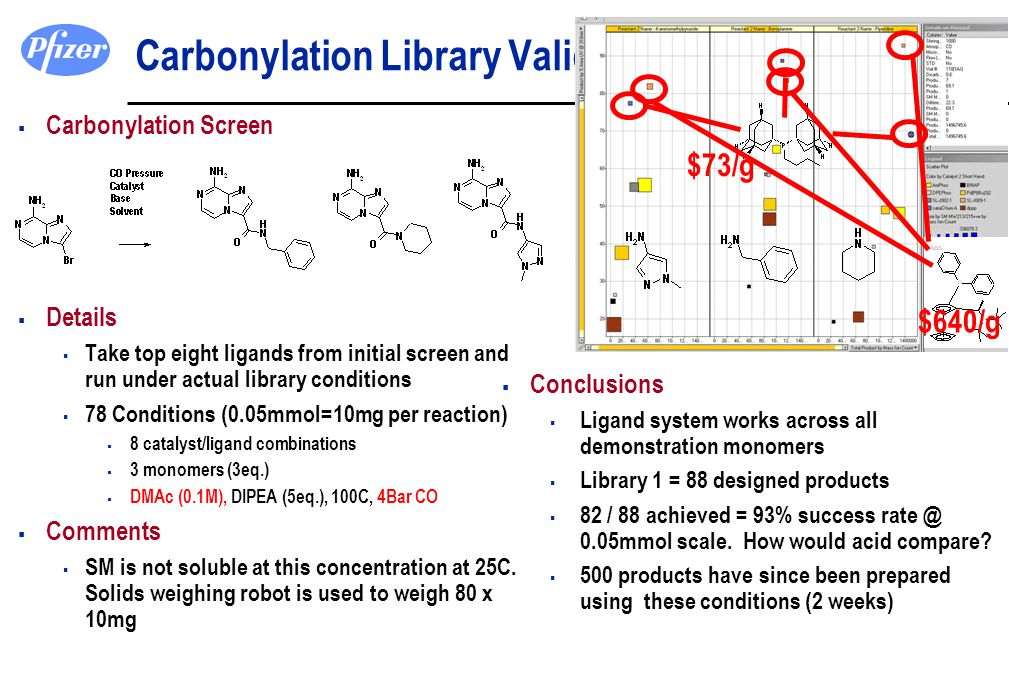 Carbonylation Library Validation  Carbonylation Screen  Details  Take top eight ligands from initial screen and run under actual library conditions