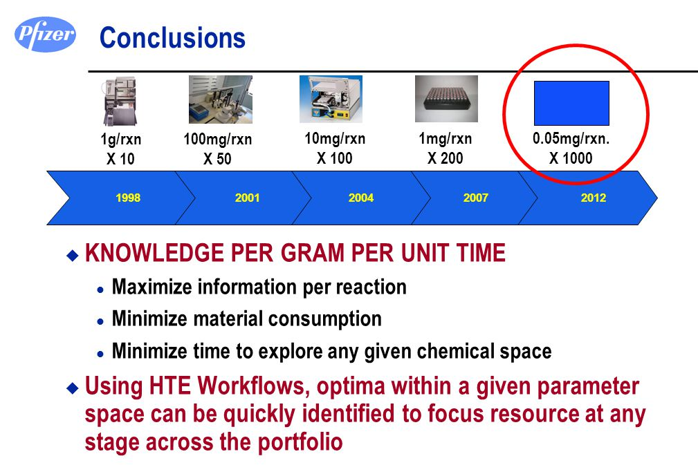 u KNOWLEDGE PER GRAM PER UNIT TIME l Maximize information per reaction l Minimize material consumption l Minimize time to explore any given chemical s