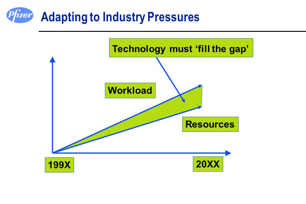 Adapting to Industry Pressures Workload Resources 199X 20XX Technology must 'fill the gap'