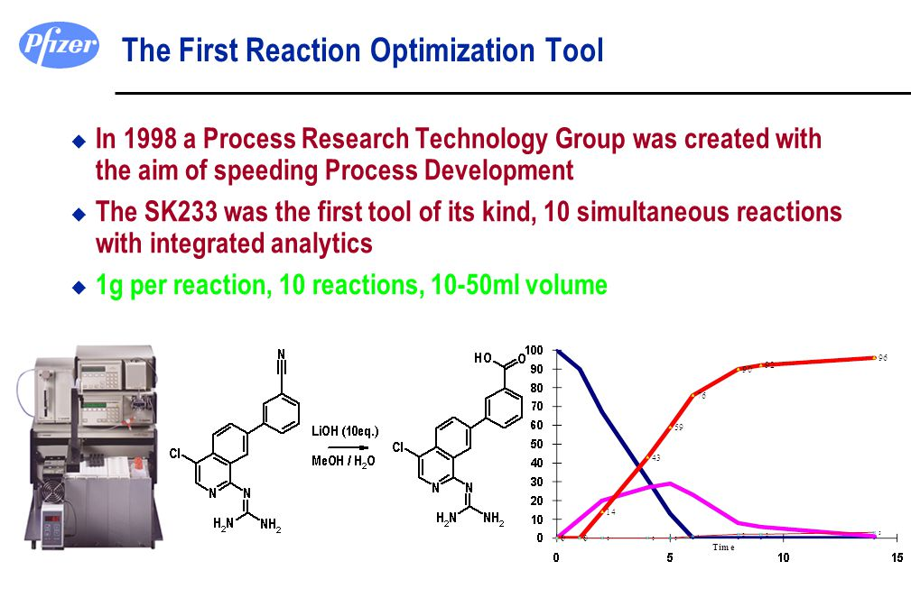 u In 1998 a Process Research Technology Group was created with the aim of speeding Process Development u The SK233 was the first tool of its kind, 10