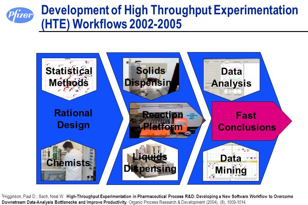 Reaction Execution and Analysis Data Capture and Visualisation Reaction Platform Rational Design Development of High Throughput Experimentation (HTE)