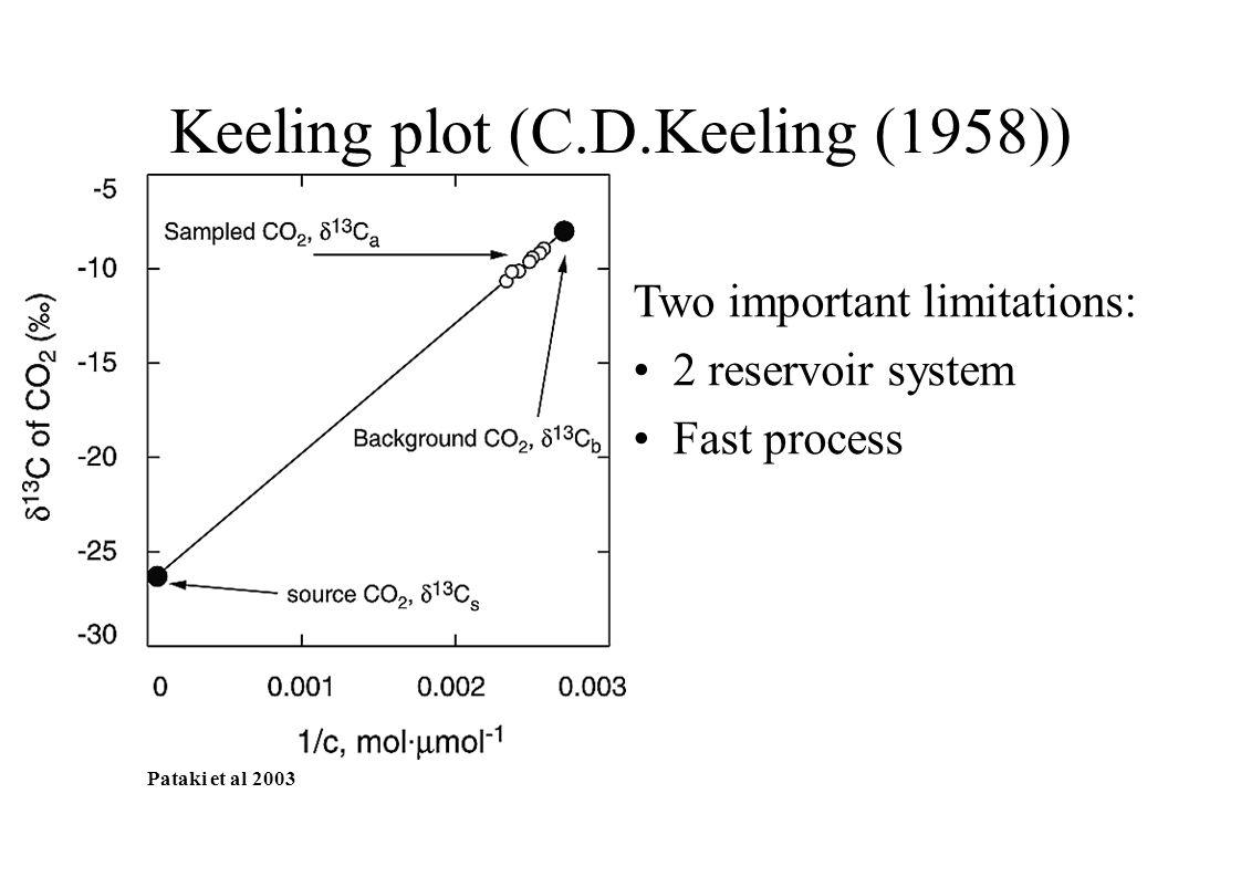 Keeling plot (C.D.Keeling (1958)) Pataki et al 2003 Two important limitations: 2 reservoir system Fast process