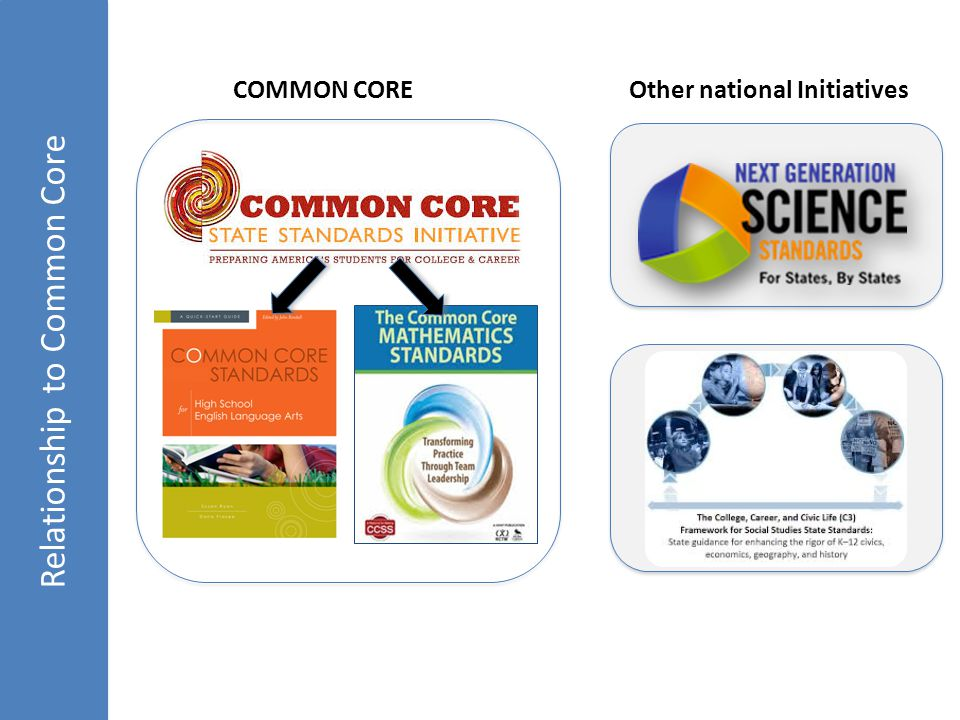 Relationship to Common Core r COMMON CORE Other national Initiatives
