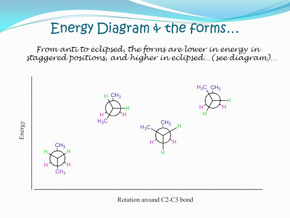 Energy Diagram & the forms… From anti to eclipsed, the forms are lower in energy in staggered positions, and higher in eclipsed…(see diagram)…