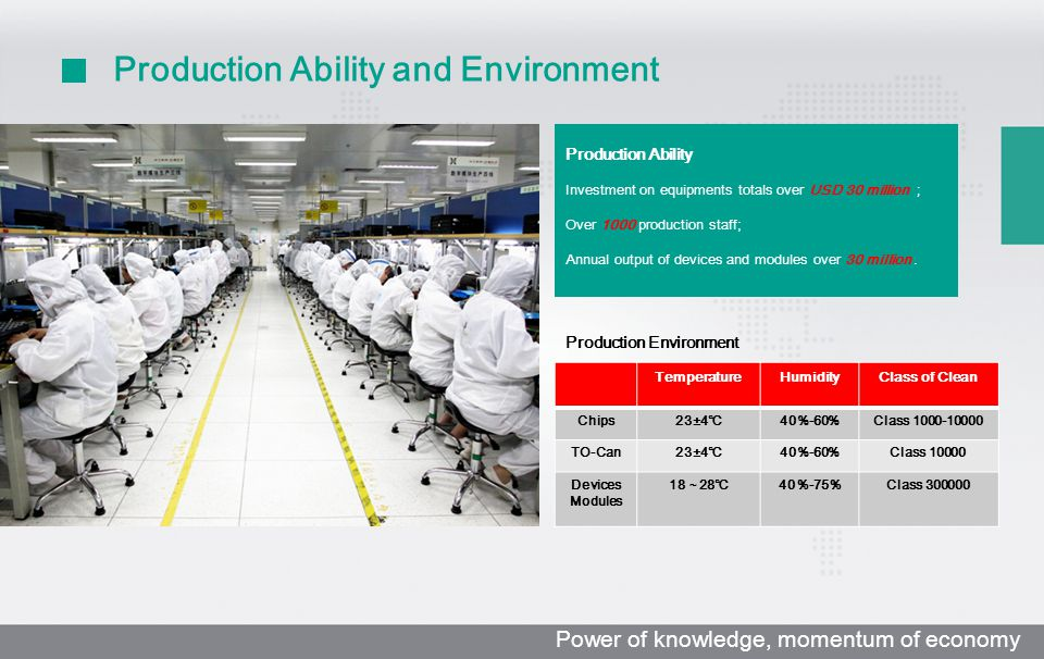 Production Ability and Environment Production Ability Investment on equipments totals over USD 30 million ; Over 1000 production staff; Annual output of devices and modules over 30 million.