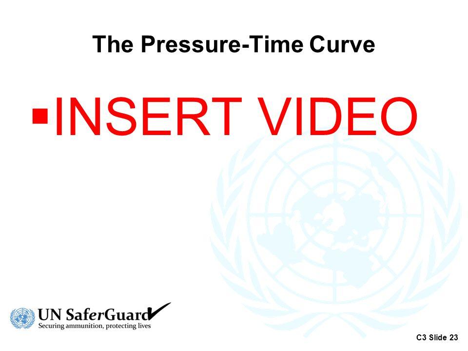 The Pressure-Time Curve  INSERT VIDEO C3 Slide 23