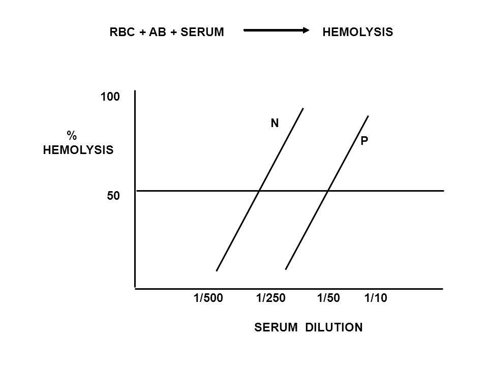 RBC + AB + SERUM HEMOLYSIS 100 50 % HEMOLYSIS 1/500 1/250 1/50 1/10 SERUM DILUTION N P