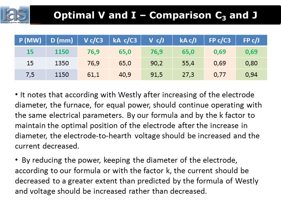 Optimal V and I – Comparison C 3 and J P (MW)D (mm)V c/C3kA c/C3V c/JkA c/JFP c/C3FP c/J 15115076,965,076,965,00,69 15135076,965,090,255,40,690,80 7,5