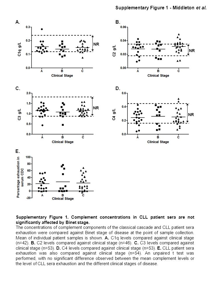 C1q g/L C2 g/L C3 g/L C4 g/L A. B. C.D. E. Supplementary Figure 1 - Middleton et al. NR Supplementary Figure 1. Complement concentrations in CLL patie