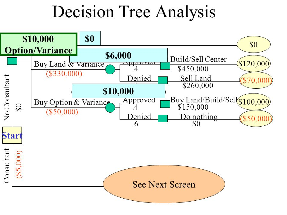 Buy Land & Variance Decision Tree Analysis Start No Consultant $0 Do nothing $0 ($330,000) Approved.4 Build/Sell Center $450,000 $120,000 Denied.6 ($70,000) $260,000 Sell Land Buy Option & Variance ($50,000) Approved.4$150,000 $100,000 Denied.6 ($50,000) $0 Do nothing Consultant ($5,000) See Next Screen Buy Land/Build/Sell $0 (.4)(120,000)+.6(-70,000)$6,000 (.4)(100,00)+.6(-50,000)$10,000 Option/Variance