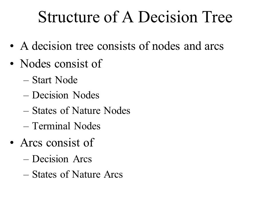 Structure of A Decision Tree A decision tree consists of nodes and arcs Nodes consist of –Start Node –Decision Nodes –States of Nature Nodes –Terminal Nodes Arcs consist of –Decision Arcs –States of Nature Arcs