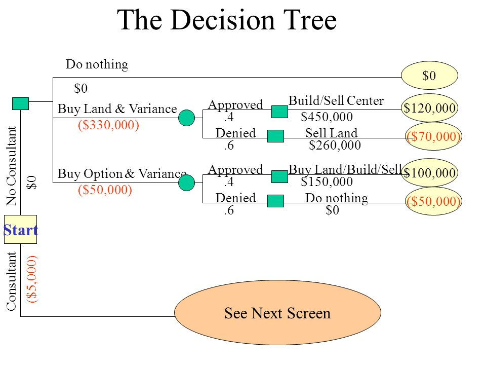 The Decision Tree Start No Consultant $0 Do nothing $0 Buy Land & Variance ($330,000) Approved.4 Build/Sell Center $450,000 $120,000 ($70,000) Buy Opt