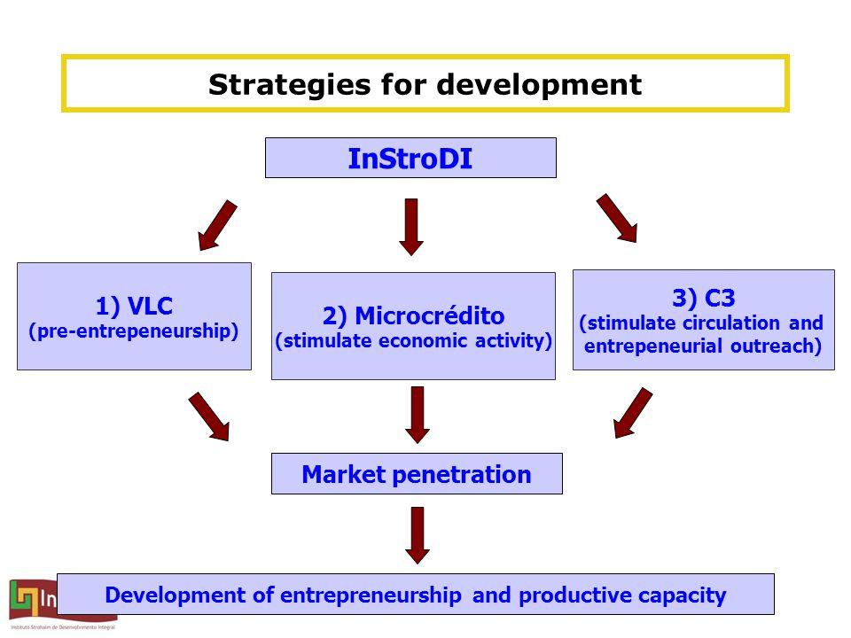 Strategies for development InStroDI 1) VLC (pre-entrepeneurship) 2) Microcrédito (stimulate economic activity) 3) C3 (stimulate circulation and entrepeneurial outreach) Development of entrepreneurship and productive capacity Market penetration