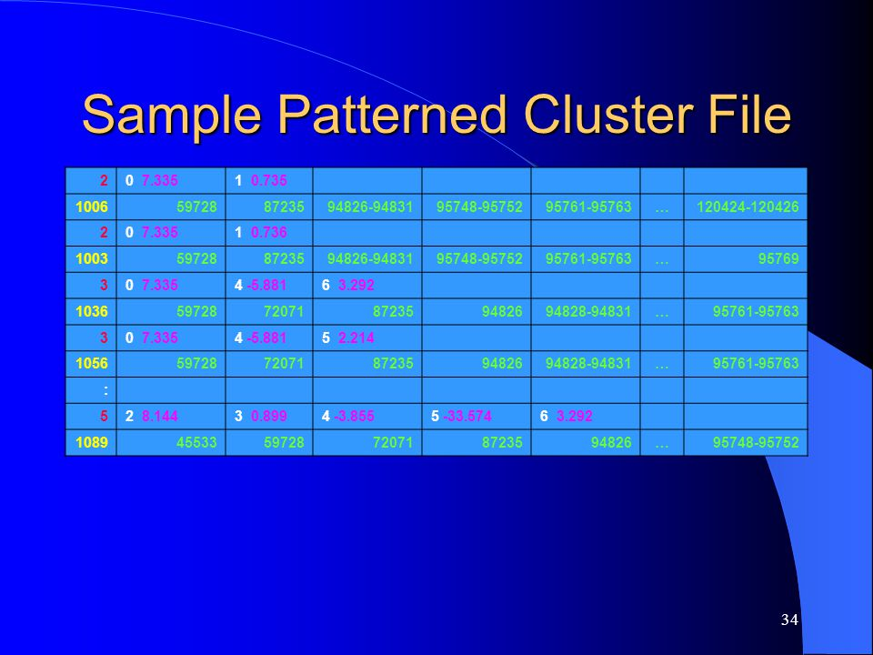 34 Sample Patterned Cluster File 20 7.3351 0.735 1006597288723594826-9483195748-9575295761-95763…120424-120426 20 7.3351 0.736 1003597288723594826-948
