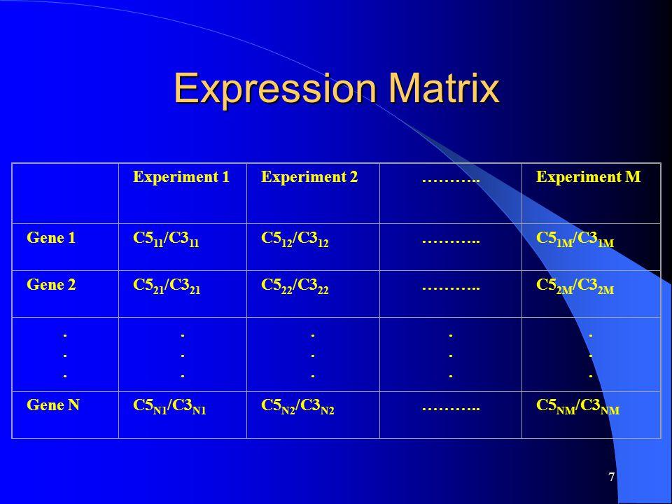 7 Expression Matrix Experiment 1Experiment 2………..Experiment M Gene 1C5 11 /C3 11 C5 12 /C3 12 ………..C5 1M /C3 1M Gene 2C5 21 /C3 21 C5 22 /C3 22 ………..C5 2M /C3 2M..............................