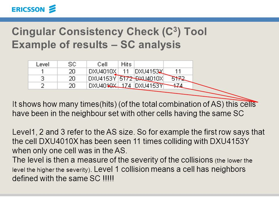 Cingular Consistency Check (C 3 ) Tool Example of results – SC analysis It shows how many times(hits) (of the total combination of AS) this cells have