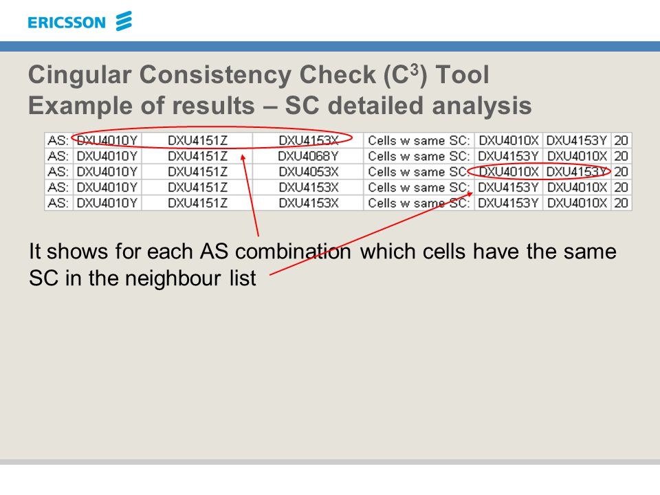 Cingular Consistency Check (C 3 ) Tool Example of results – SC detailed analysis It shows for each AS combination which cells have the same SC in the