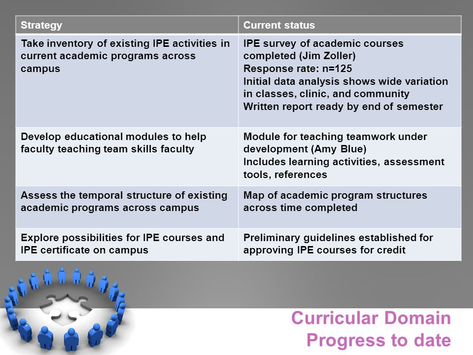 Curricular Domain Progress to date StrategyCurrent status Take inventory of existing IPE activities in current academic programs across campus IPE survey of academic courses completed (Jim Zoller) Response rate: n=125 Initial data analysis shows wide variation in classes, clinic, and community Written report ready by end of semester Develop educational modules to help faculty teaching team skills faculty Module for teaching teamwork under development (Amy Blue) Includes learning activities, assessment tools, references Assess the temporal structure of existing academic programs across campus Map of academic program structures across time completed Explore possibilities for IPE courses and IPE certificate on campus Preliminary guidelines established for approving IPE courses for credit