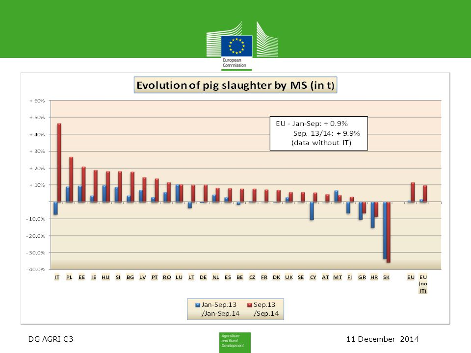 DG AGRI C3 11 December 2014 EU imports of selected PIG products Trade figures (COMEXT – tonnes product weight)