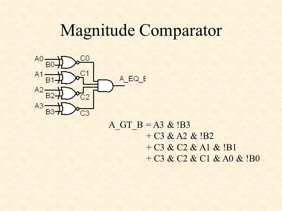 Magnitude Comparator A_GT_B = A3 & !B3 + C3 & A2 & !B2 + C3 & C2 & A1 & !B1 + C3 & C2 & C1 & A0 & !B0