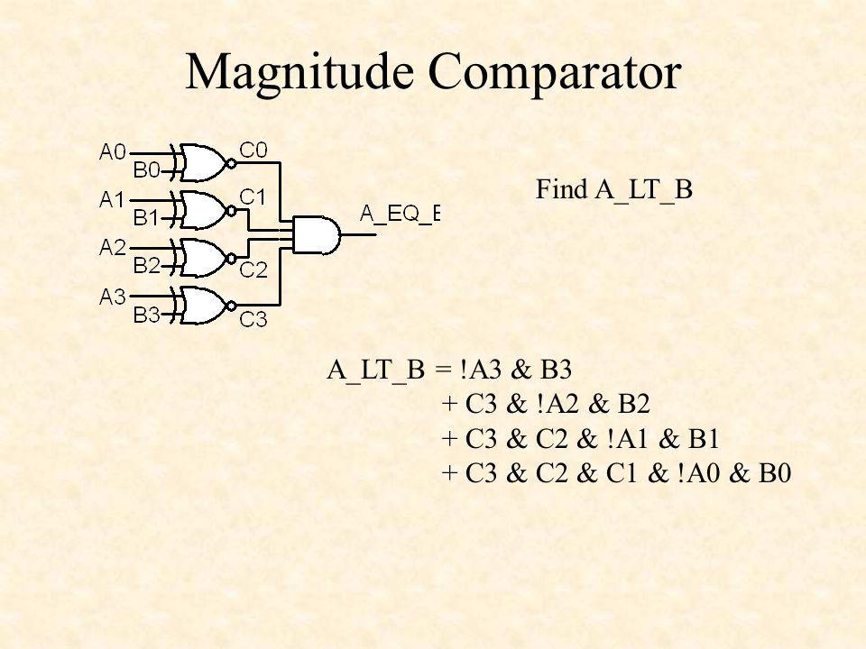 Magnitude Comparator A_LT_B = !A3 & B3 + C3 & !A2 & B2 + C3 & C2 & !A1 & B1 + C3 & C2 & C1 & !A0 & B0 Find A_LT_B