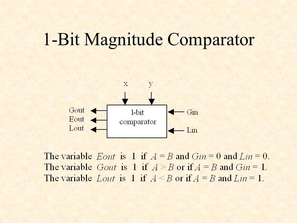 1-Bit Magnitude Comparator
